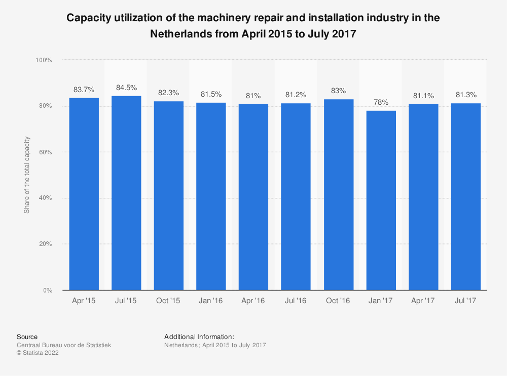 Statistic: Capacity utilization of the machinery repair and installation industry in the Netherlands from April 2015 to July 2017 | Statista