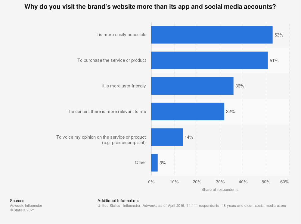Statistic: Why do you visit the brand's website more than its app and social media accounts? | Statista
