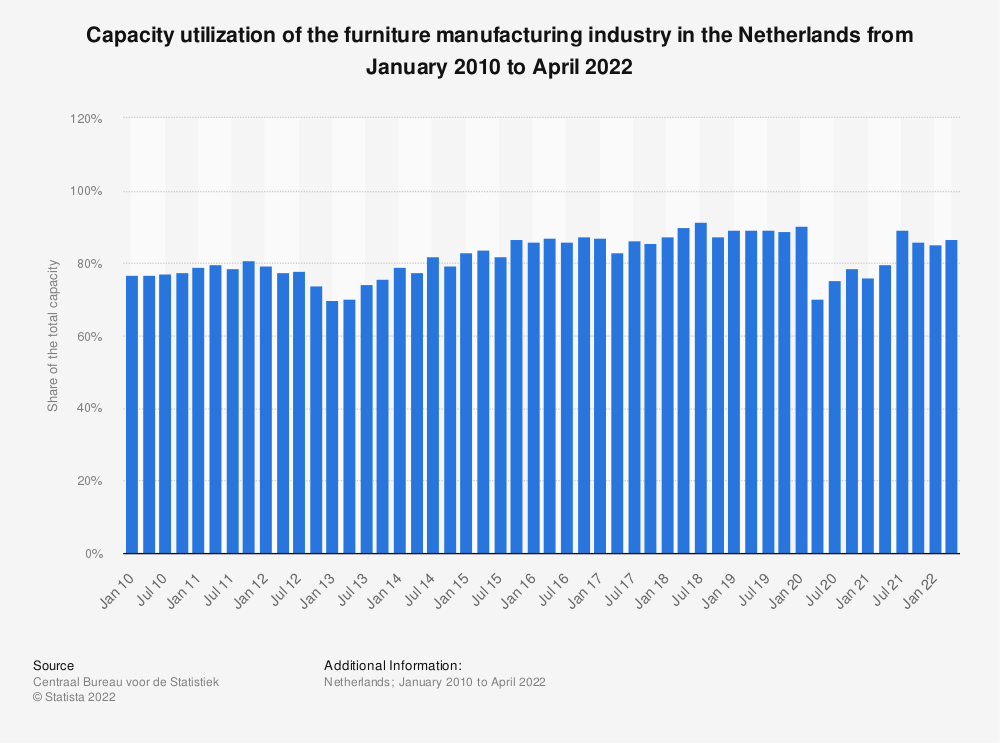 Statistic: Capacity utilization of the furniture manufacturing industry in the Netherlands from April 2015 to January 2020 | Statista