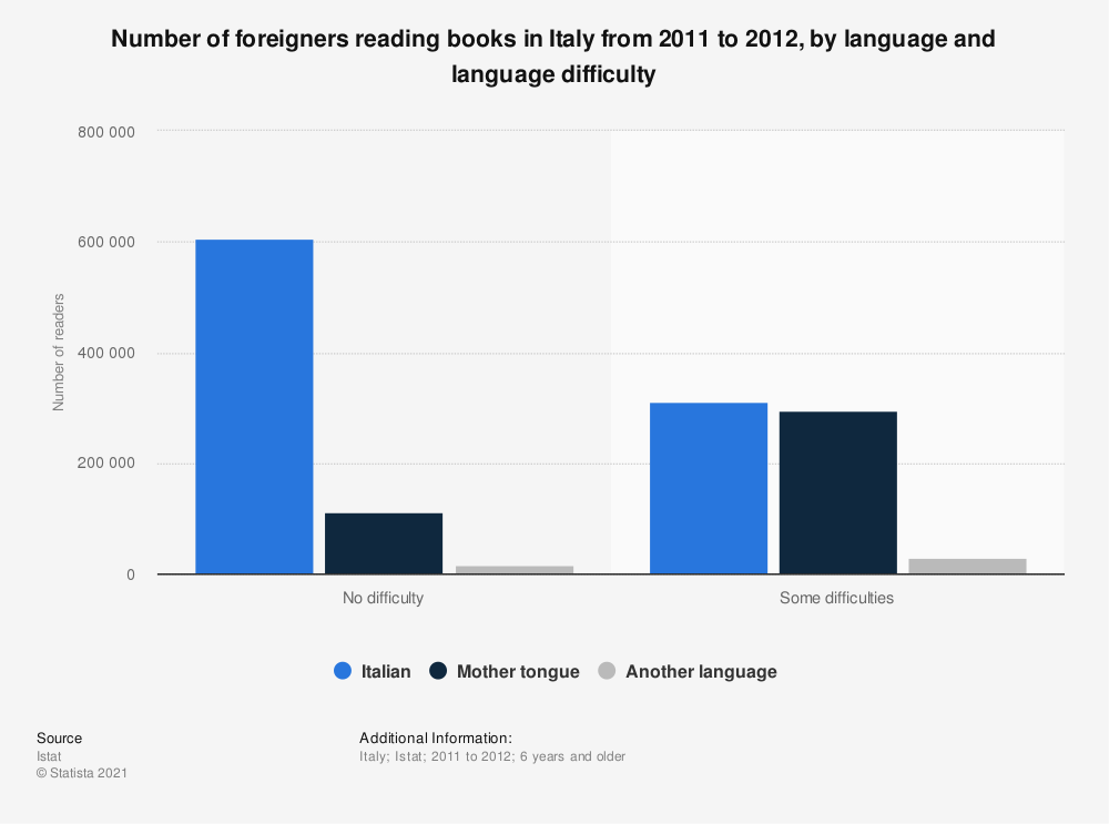 Statistic: Number of foreigners reading books in Italy from 2011 to 2012, by language and language difficulty | Statista