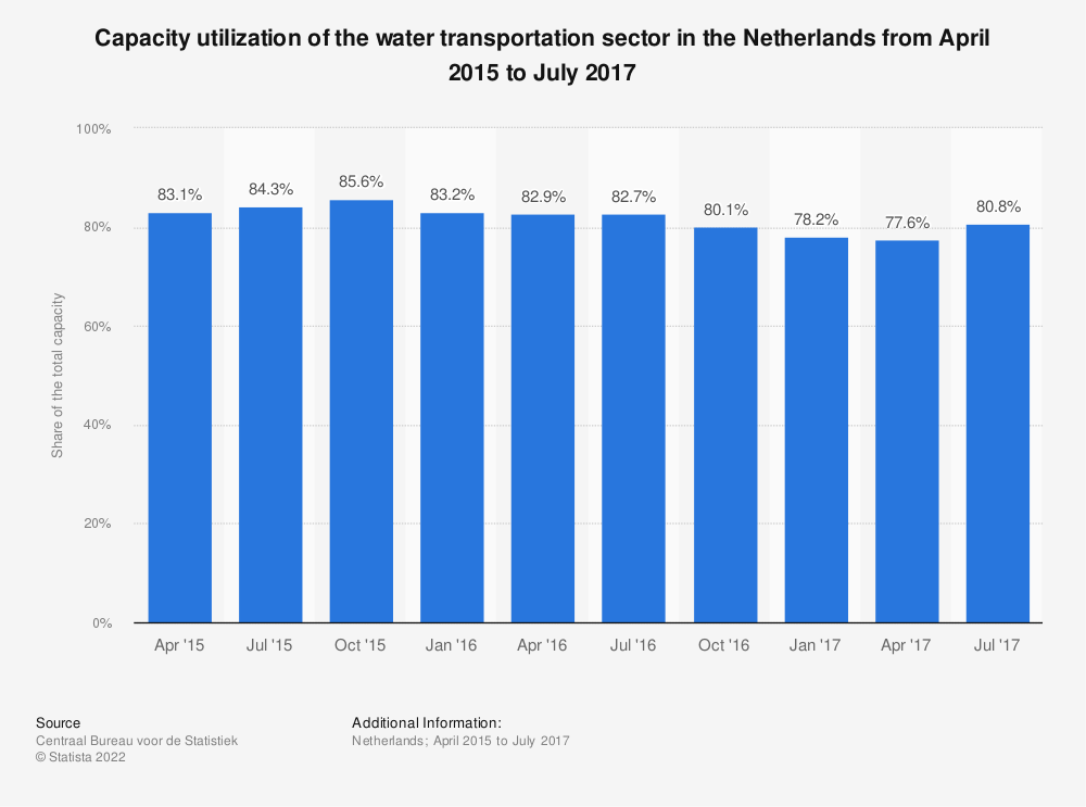 Statistic: Capacity utilization of the water transportation sector in the Netherlands from April 2015 to July 2017 | Statista