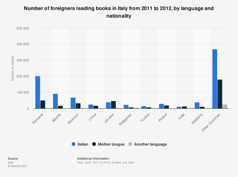 Statistic: Number of foreigners reading books in Italy from 2011 to 2012, by language and nationality | Statista