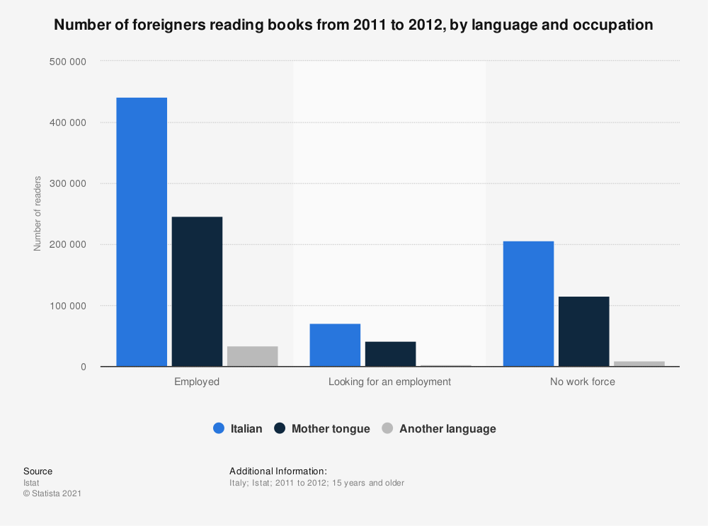 Statistic: Number of foreigners reading books from 2011 to 2012, by language and occupation | Statista