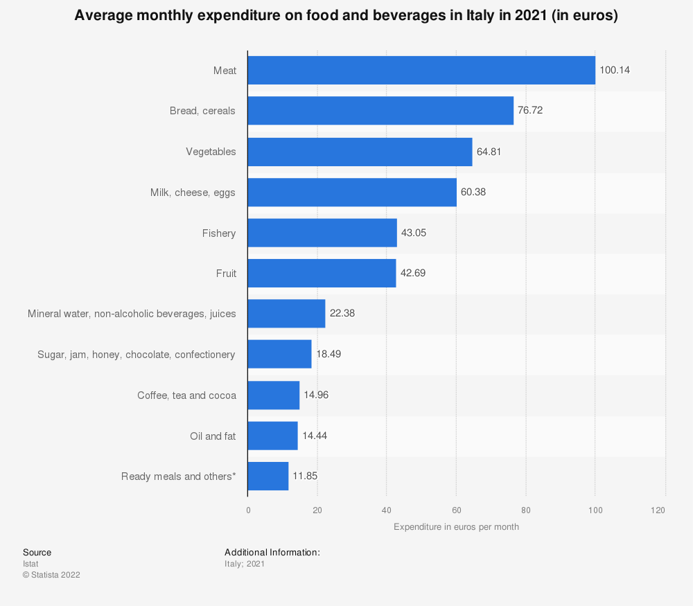 Statistic: Average monthly expenditure on food and beverages in Italy in 2019 (in euros) | Statista