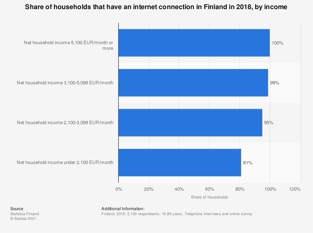 Statistic: Share of households that have an internet connection in Finland in 2018, by income | Statista