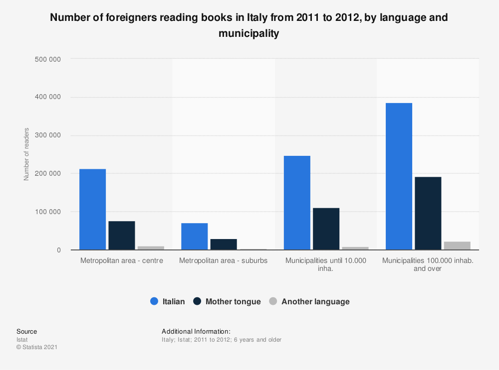 Statistic: Number of foreigners reading books in Italy from 2011 to 2012, by language and municipality | Statista