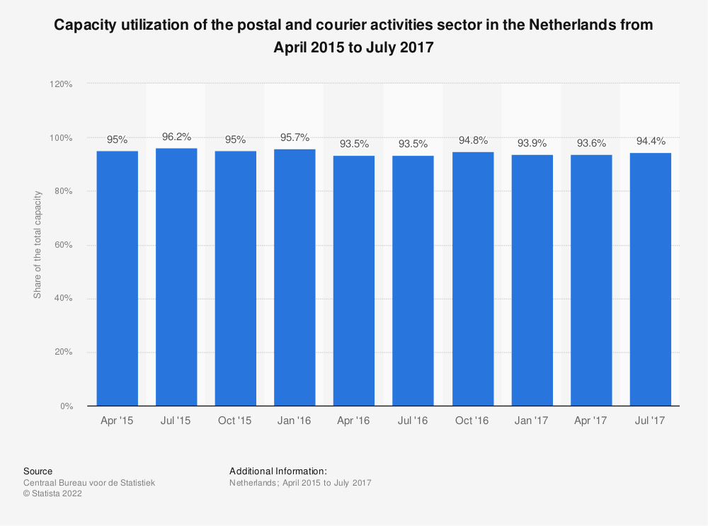 Statistic: Capacity utilization of the postal and courier activities sector in the Netherlands from April 2015 to July 2017 | Statista