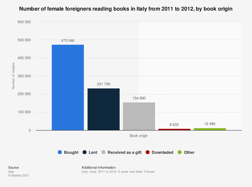 Statistic: Number of female foreigners reading books in Italy from 2011 to 2012, by book origin  | Statista