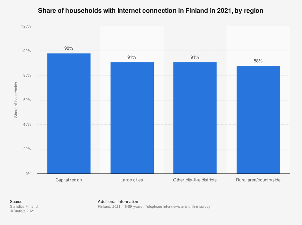 Statistic: Share of households that have an internet connection in Finland in 2018, by region | Statista