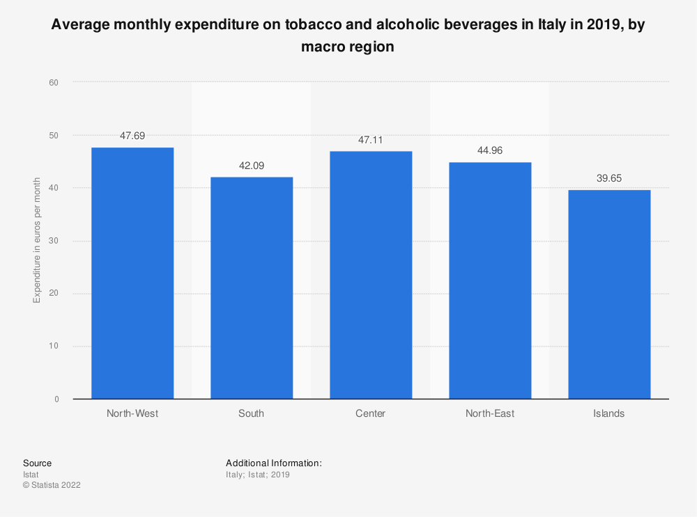 Statistic: Average monthly expenditure on tobacco and alcoholic beverages in Italy in 2019, by macro region | Statista