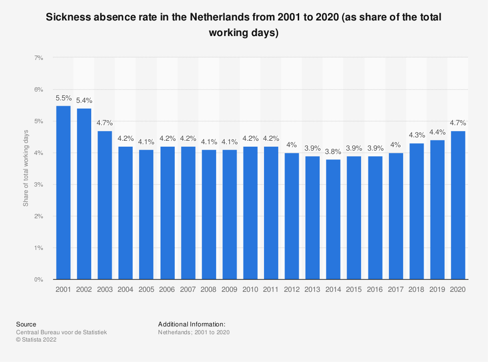Statistic: Sickness absence rate in the Netherlands from 2001 to 2019 (as share of the total working days) | Statista