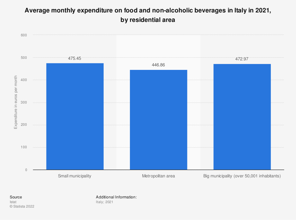 Statistic: Average monthly expenditure on food and non-alcoholic beverages in Italy in 2019, by residential area | Statista