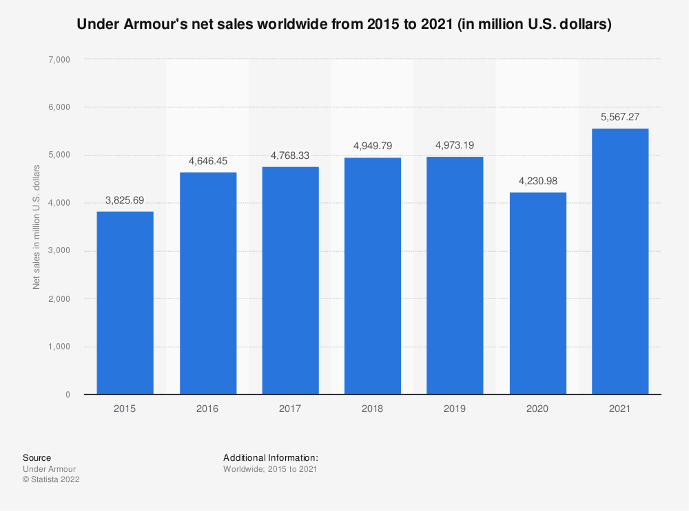 Statistic: Under Armour's net sales worldwide from 2015 to 2019 (in million U.S. dollars) | Statista