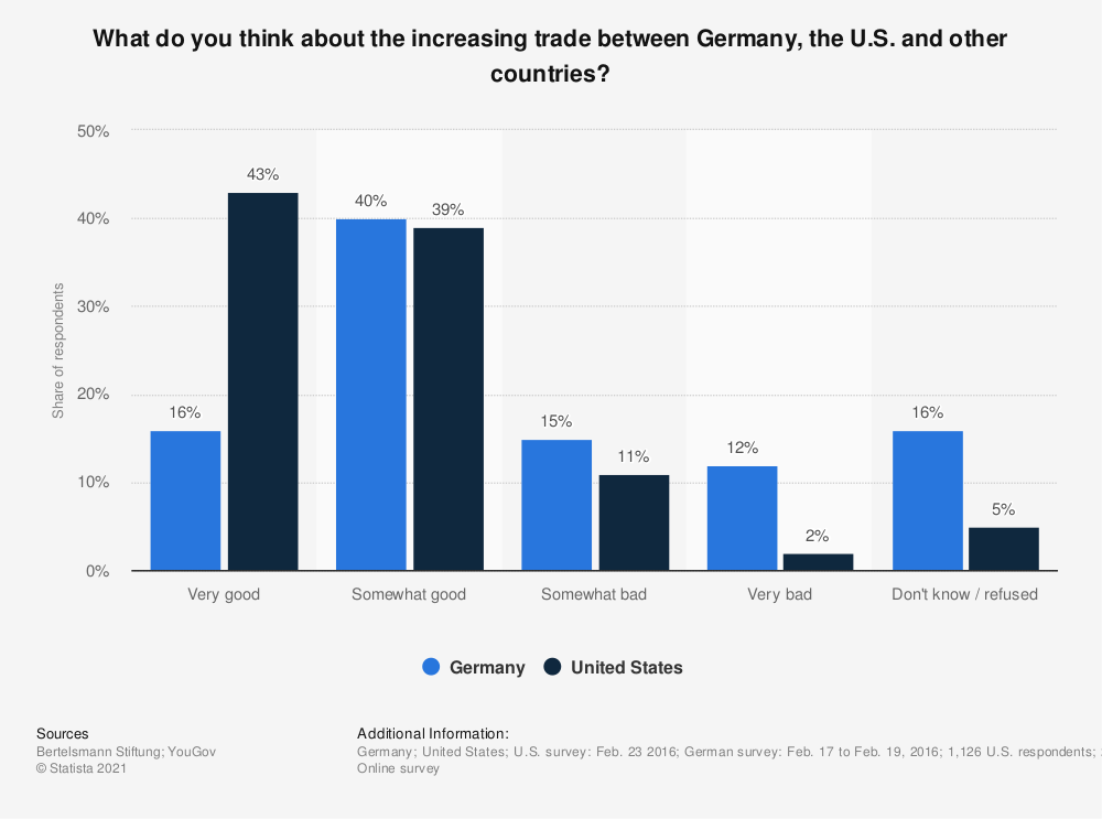 Statistic: What do you think about the increasing trade between Germany, the U.S. and other countries? | Statista