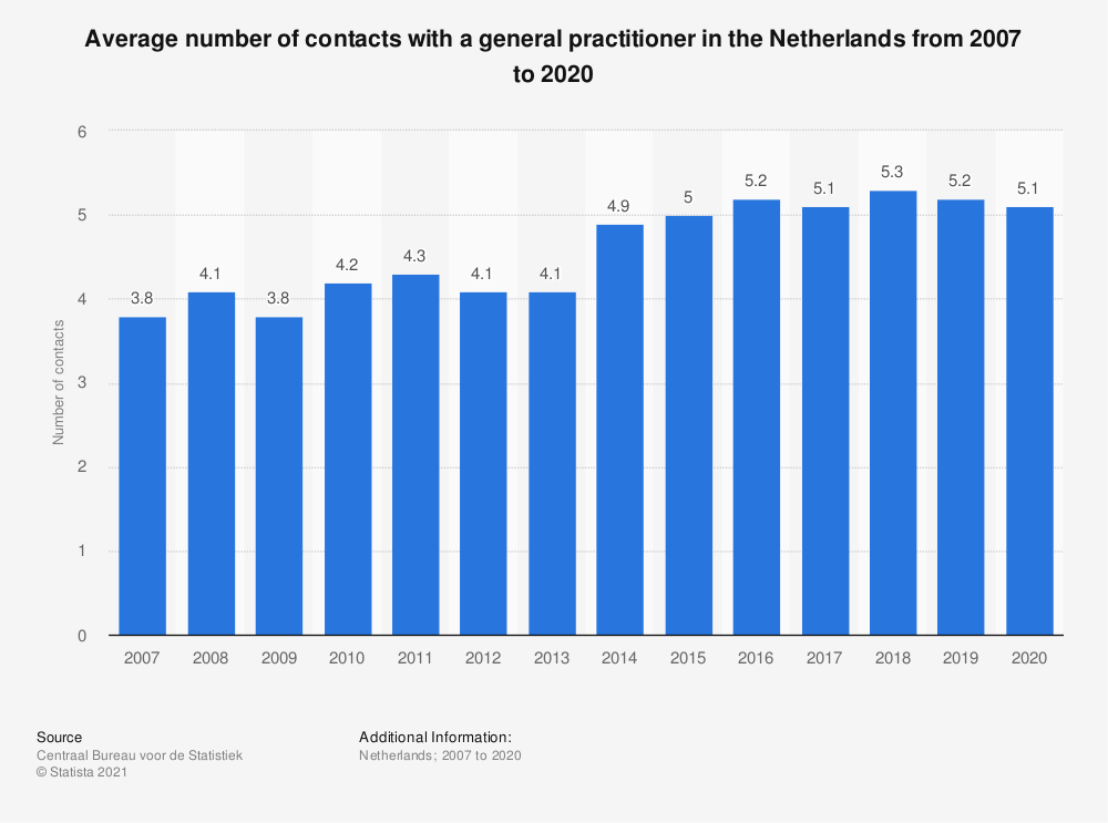 Statistic: Average number of contacts with a general practitioner in the Netherlands from 2007 to 2018 | Statista