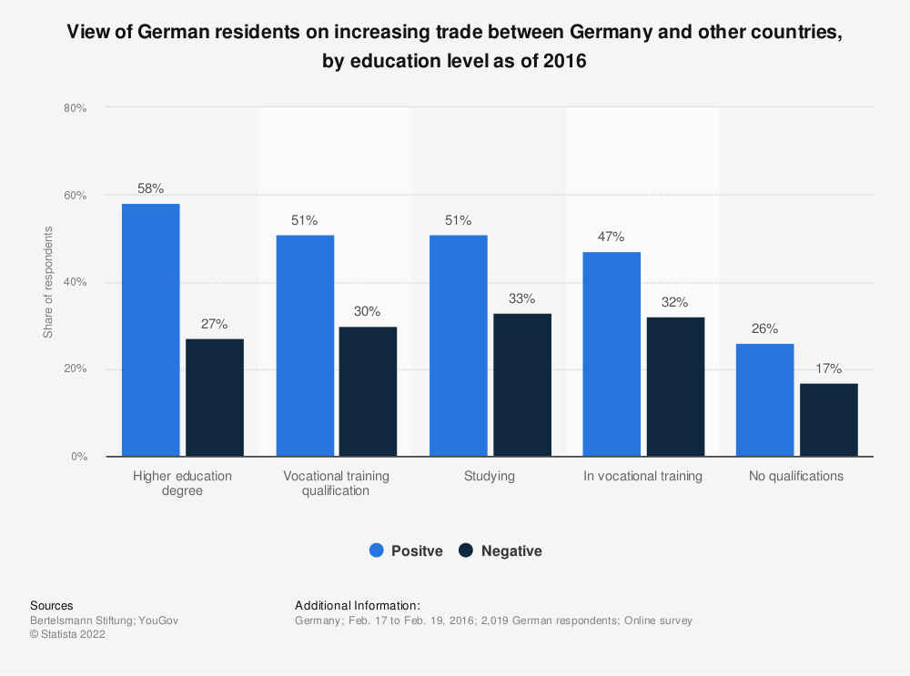 Statistic: View of German residents on increasing trade between Germany and other countries, by education level as of 2016 | Statista