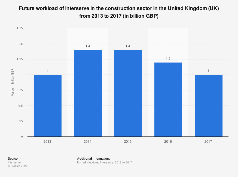 Statistic: Future workload of Interserve in the construction sector in the United Kingdom (UK) from 2013 to 2017 (in billion GBP) | Statista