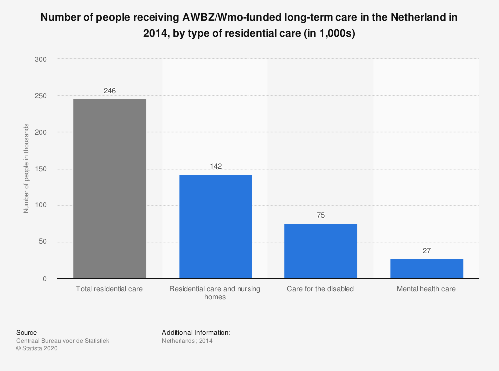 Statistic: Number of people receiving AWBZ/Wmo-funded long-term care in the Netherland in 2014, by type of residential care (in 1,000s) | Statista
