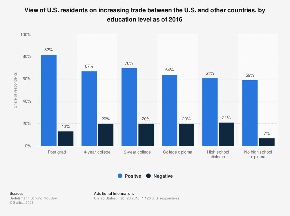 Statistic: View of U.S. residents on increasing trade between the U.S. and other countries, by education level as of 2016 | Statista