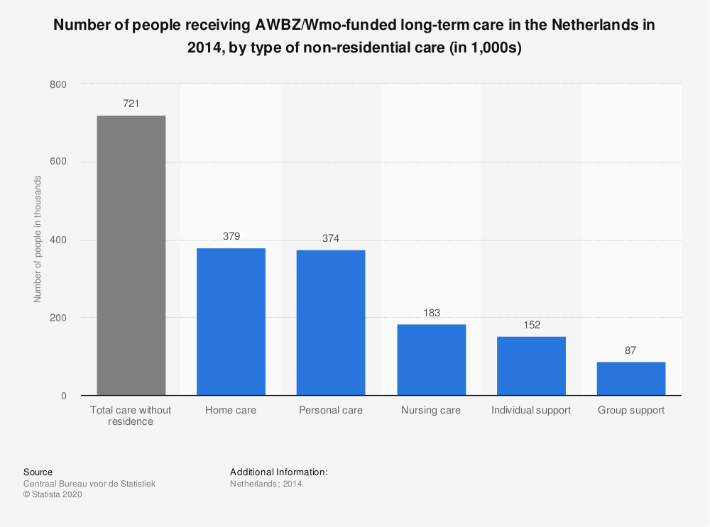 Statistic: Number of people receiving AWBZ/Wmo-funded long-term care in the Netherlands in 2014, by type of non-residential care (in 1,000s) | Statista