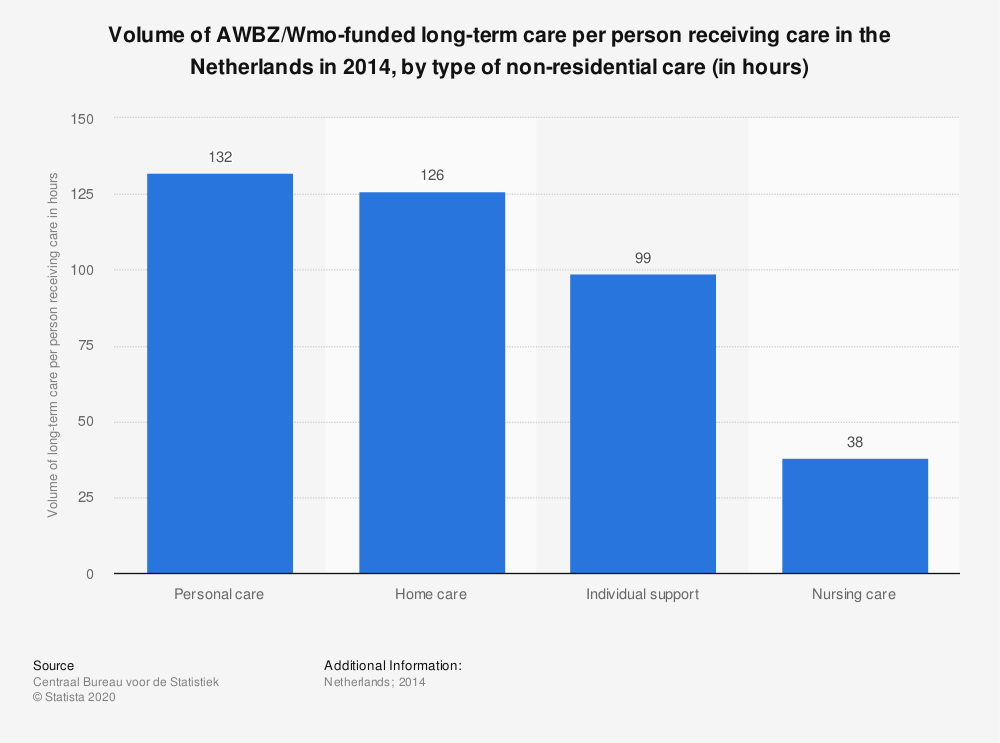 Statistic: Volume of AWBZ/Wmo-funded long-term care per person receiving care in the Netherlands in 2014, by type of non-residential care (in hours) | Statista