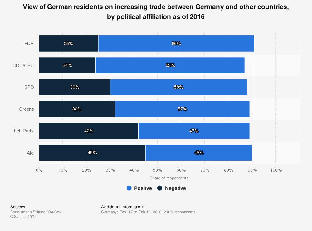 Statistic: View of German residents on increasing trade between Germany and other countries, by political affiliation as of 2016 | Statista