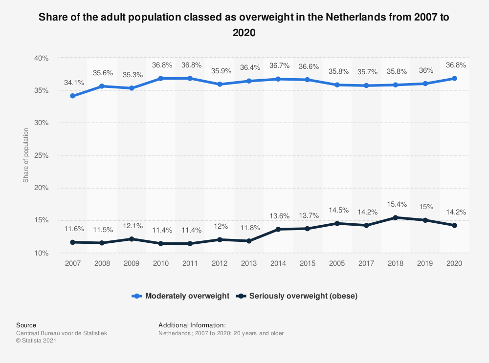 Statistic: Share of the adult population with overweight in the Netherlands from 2007 to 2018 | Statista