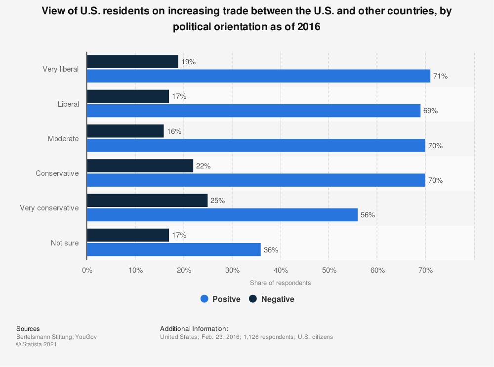Statistic: View of U.S. residents on increasing trade between the U.S. and other countries, by political orientation as of 2016 | Statista