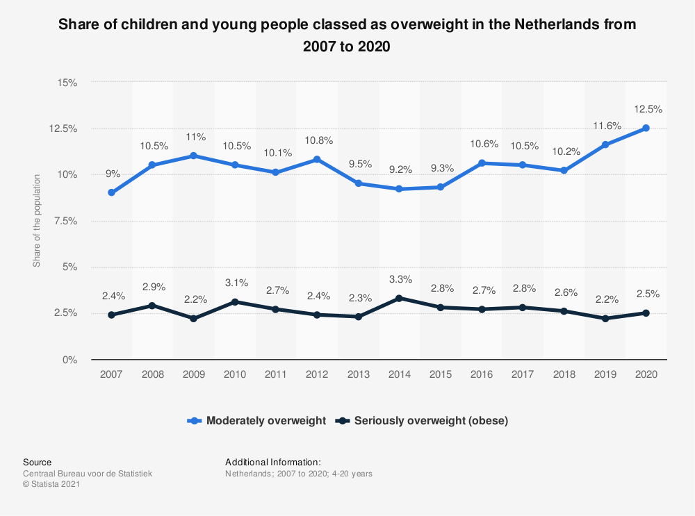 Statistic: Share of the children and youth with overweight in the Netherlands from 2007 to 2017 | Statista