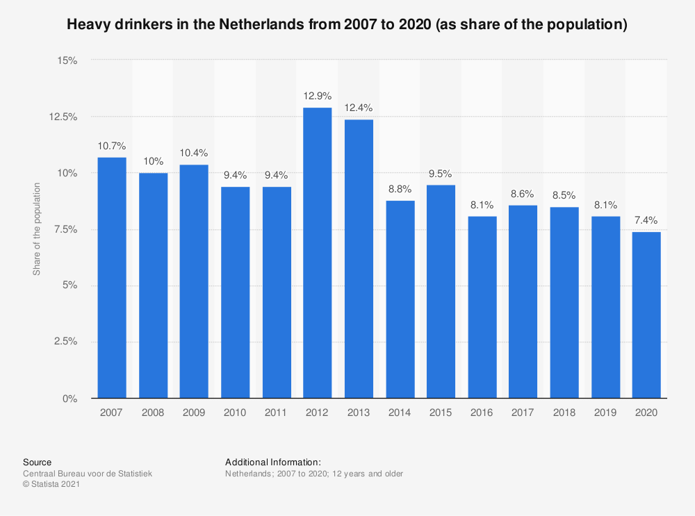Statistic: Heavy drinkers in the Netherlands from 2007 to 2018 (as share of the population) | Statista