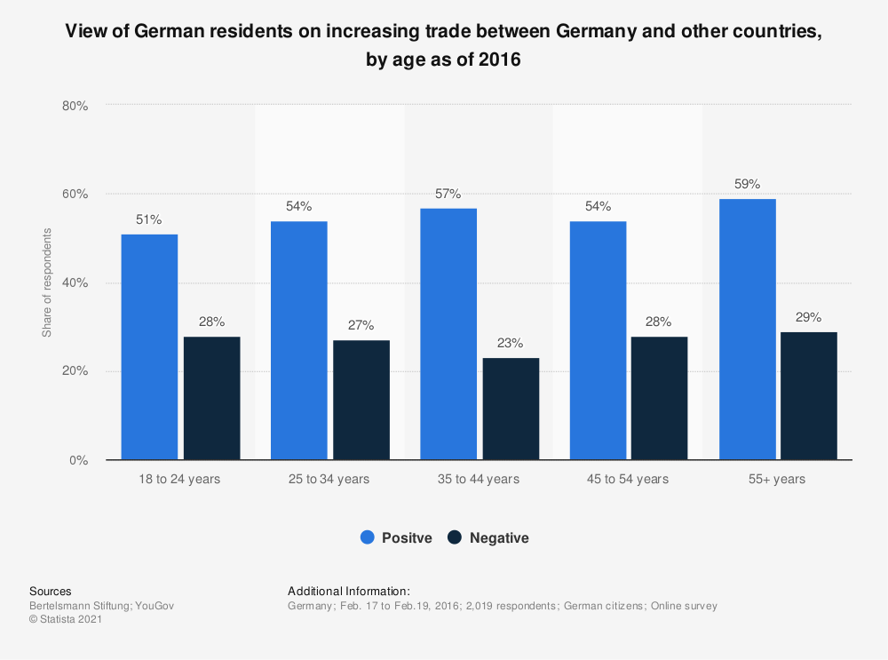 Statistic: View of German residents on increasing trade between Germany and other countries, by age as of 2016 | Statista