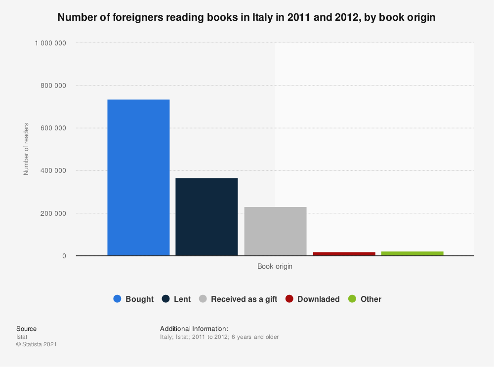 Statistic: Number of foreigners reading books in Italy in 2011 and 2012, by book origin  | Statista