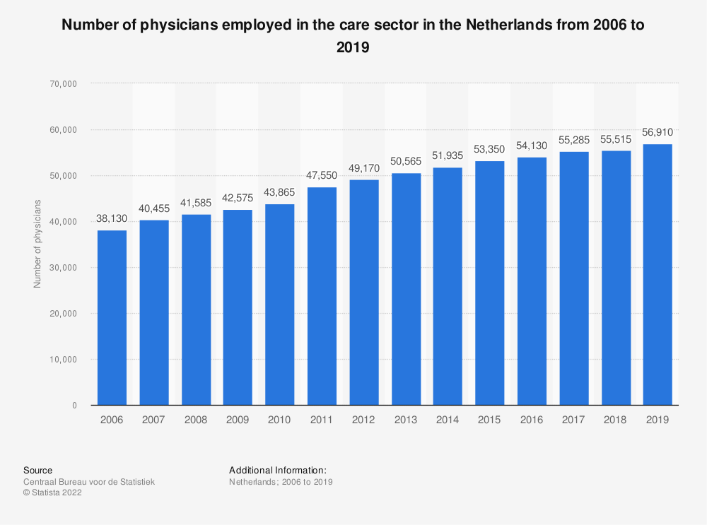 Statistic: Number of physicians employed in the care sector in the Netherlands from 2006 to 2017 | Statista