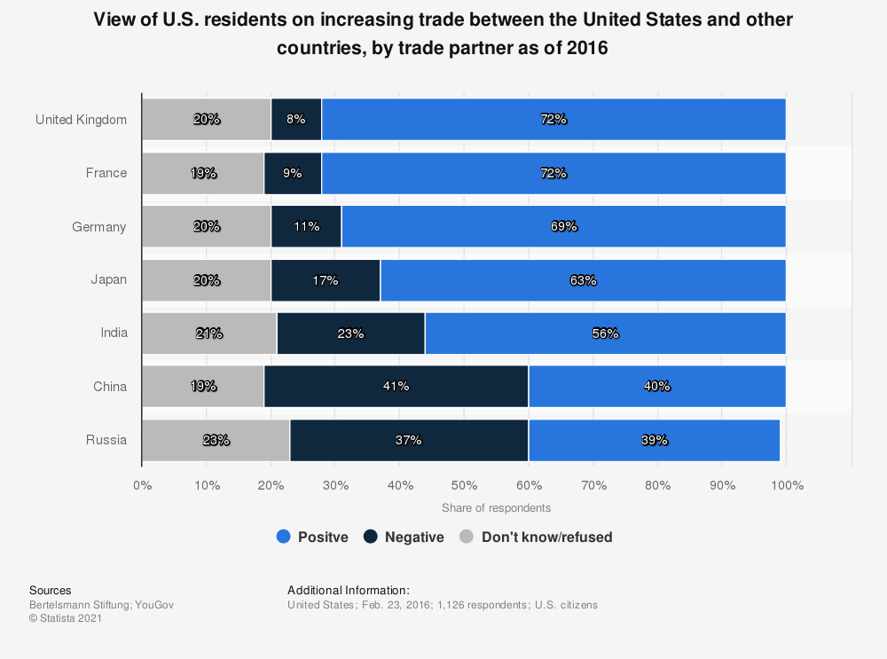 Statistic: View of U.S. residents on increasing trade between the United States and other countries, by trade partner as of 2016 | Statista
