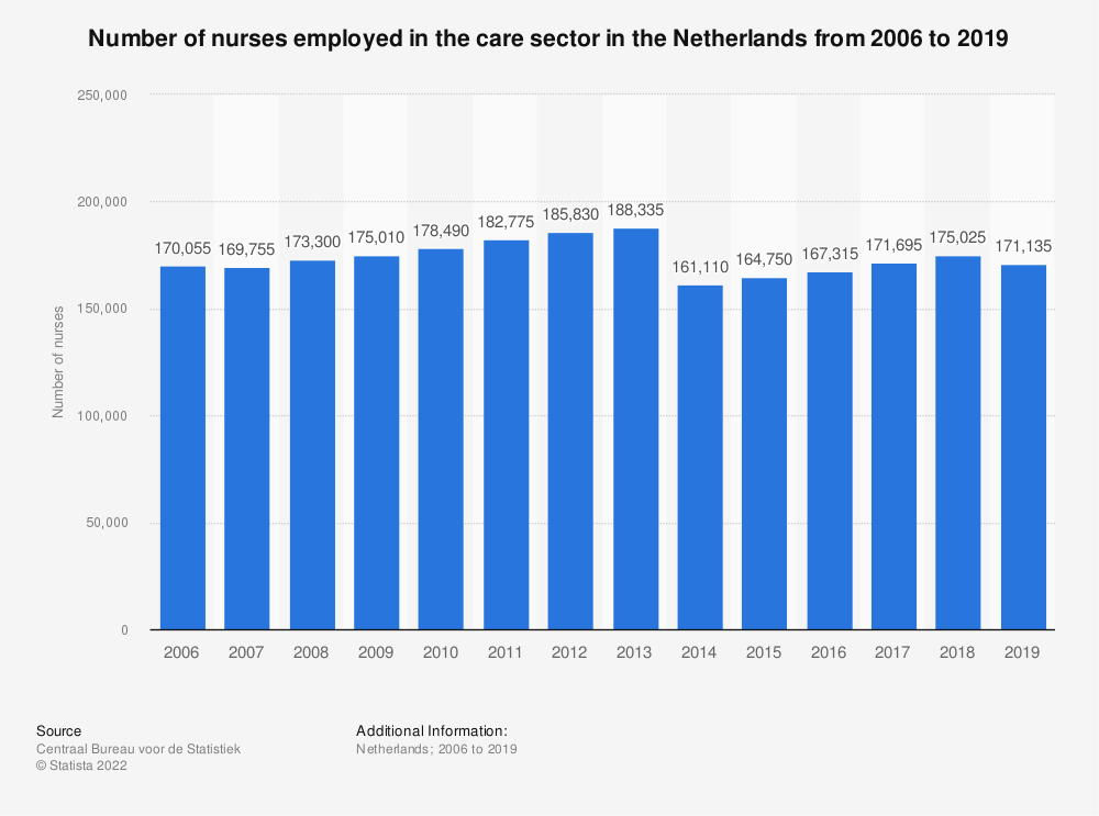 Statistic: Number of nurses employed in the care sector in the Netherlands from 2006 to 2017 | Statista