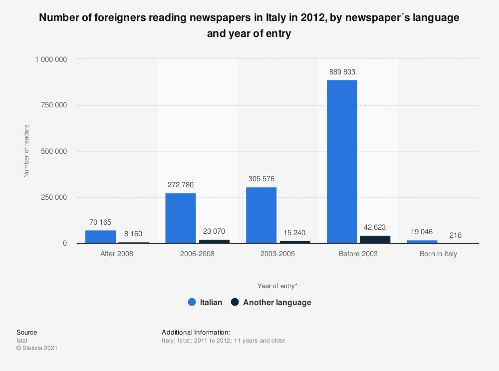 Statistic: Number of foreigners reading newspapers in Italy in 2012, by newspaper´s language and year of entry   Statista