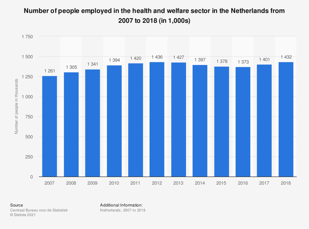 Statistic: Number of people employed in the health and welfare sector in the Netherlands from 2007 to 2017 (in 1,000s) | Statista
