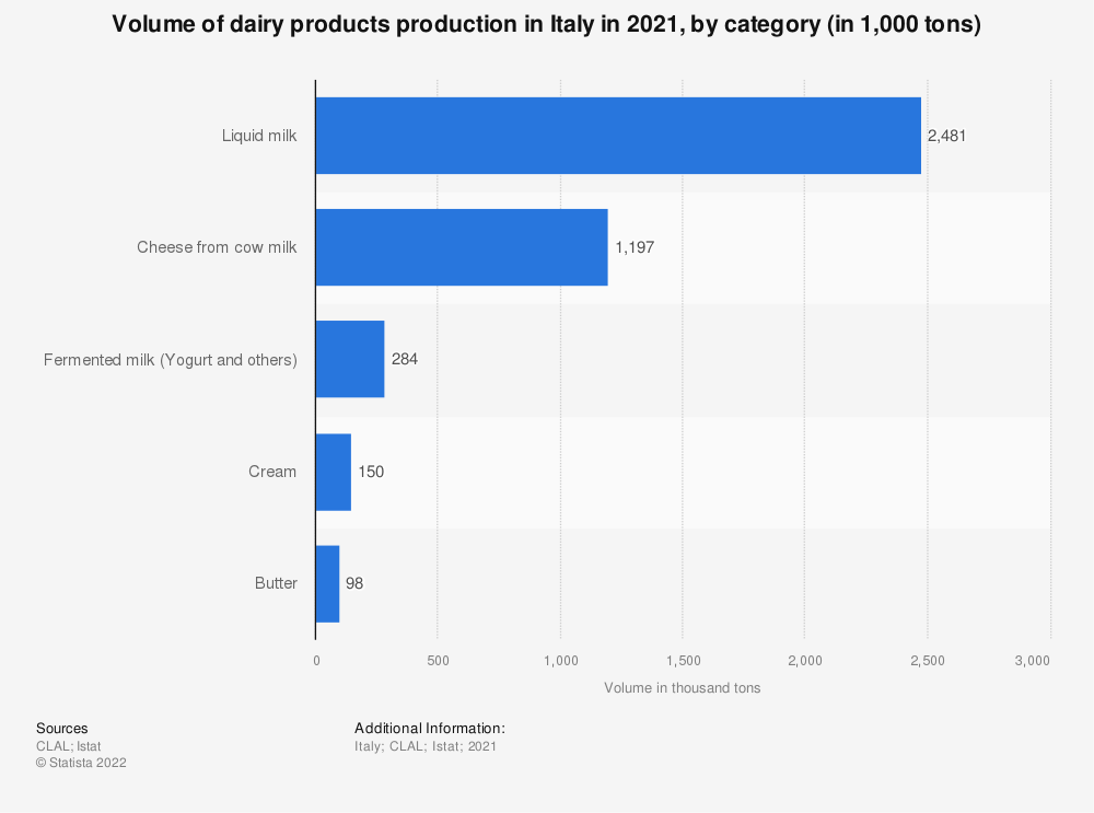 Statistic: Volume of dairy products production in Italy in 2018, by category (in 1,000 tons) | Statista