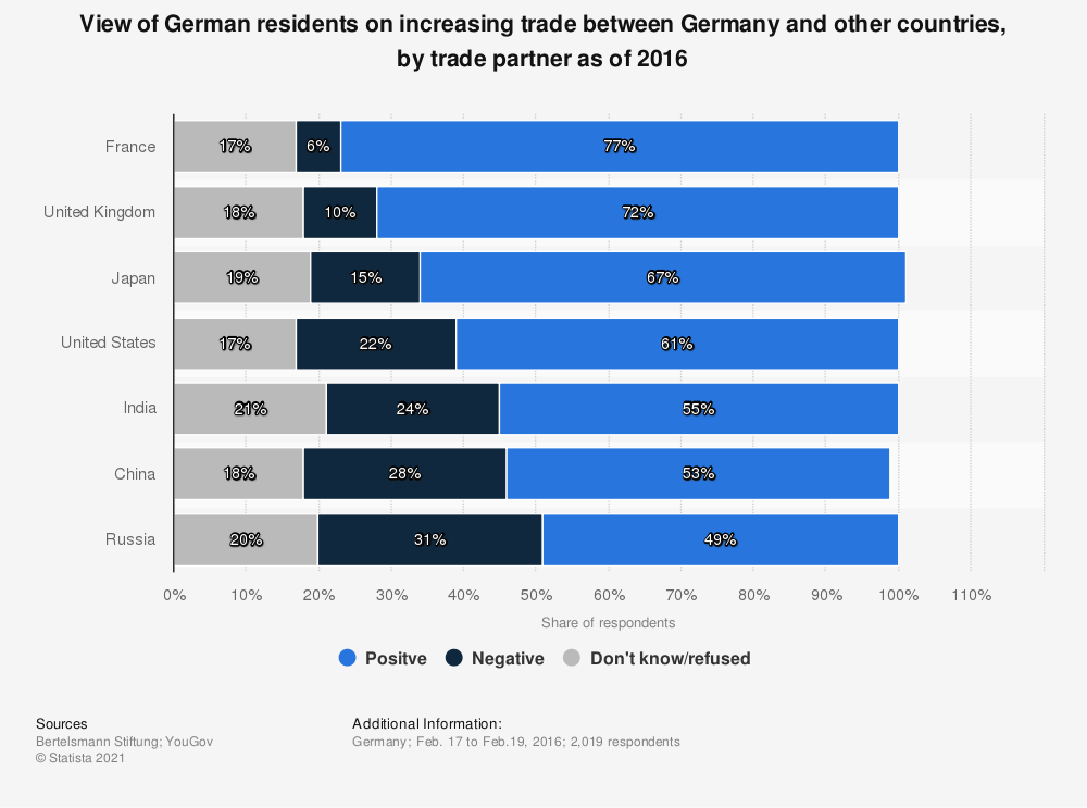 Statistic: View of German residents on increasing trade between Germany and other countries, by trade partner as of 2016 | Statista