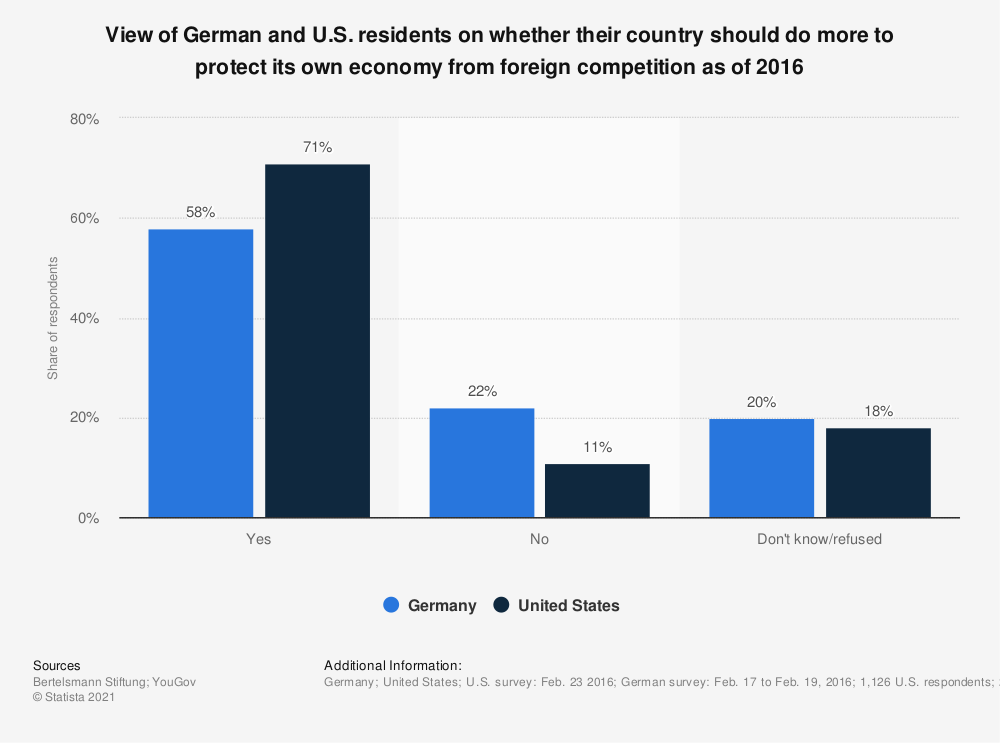 Statistic: View of German and U.S. residents on whether their country should do more to protect its own economy from foreign competition as of 2016 | Statista