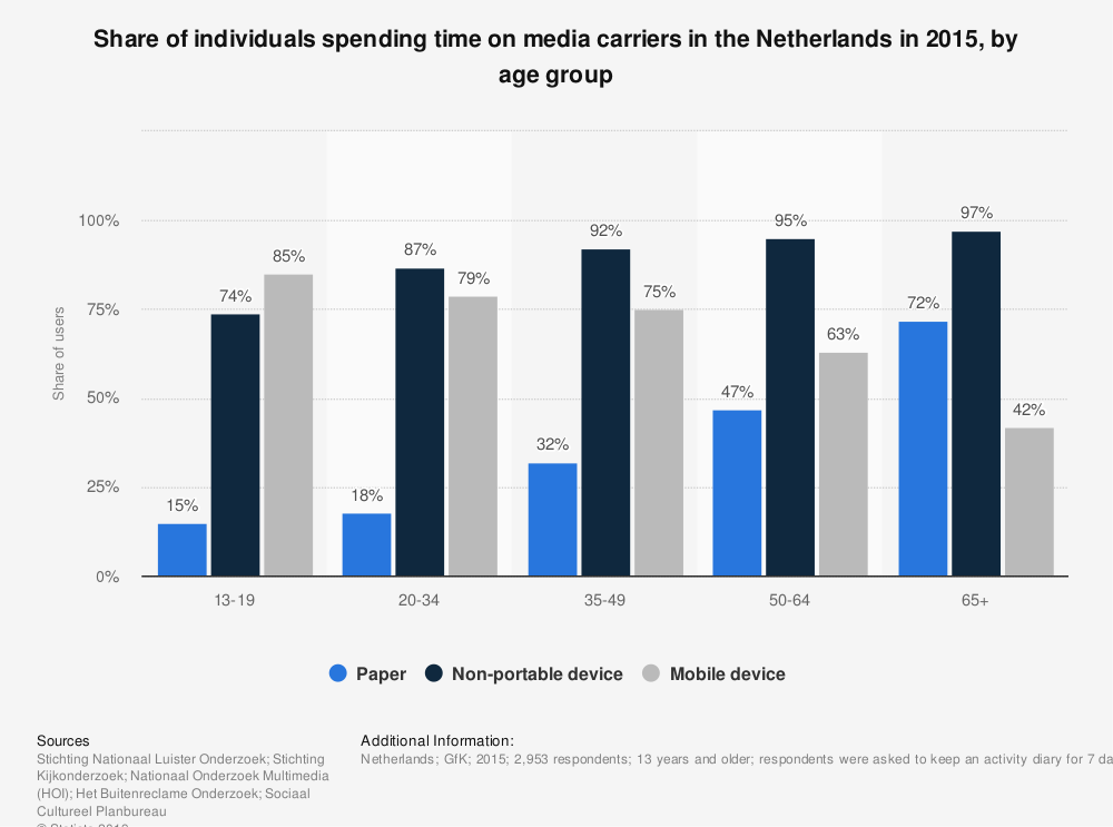 Statistic: Share of individuals spending time on media carriers in the Netherlands in 2015, by age group | Statista