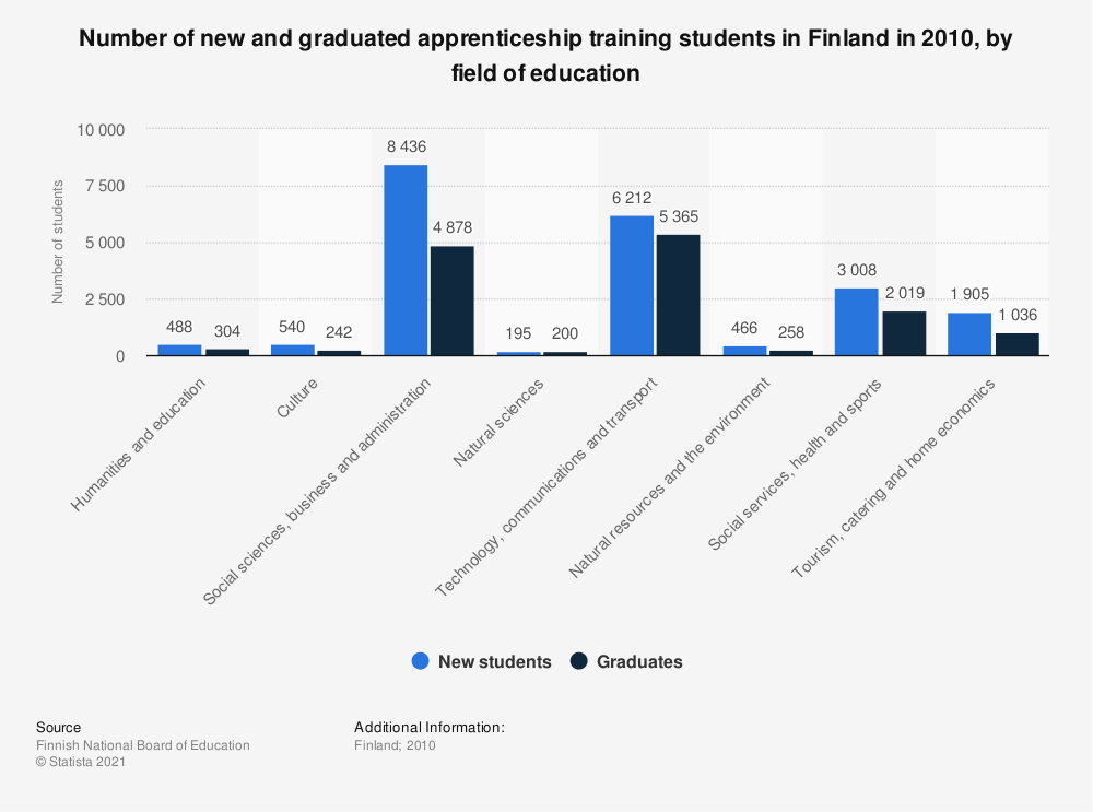 Statistic: Number of new and graduated apprenticeship training students in Finland in 2010, by field of education   Statista