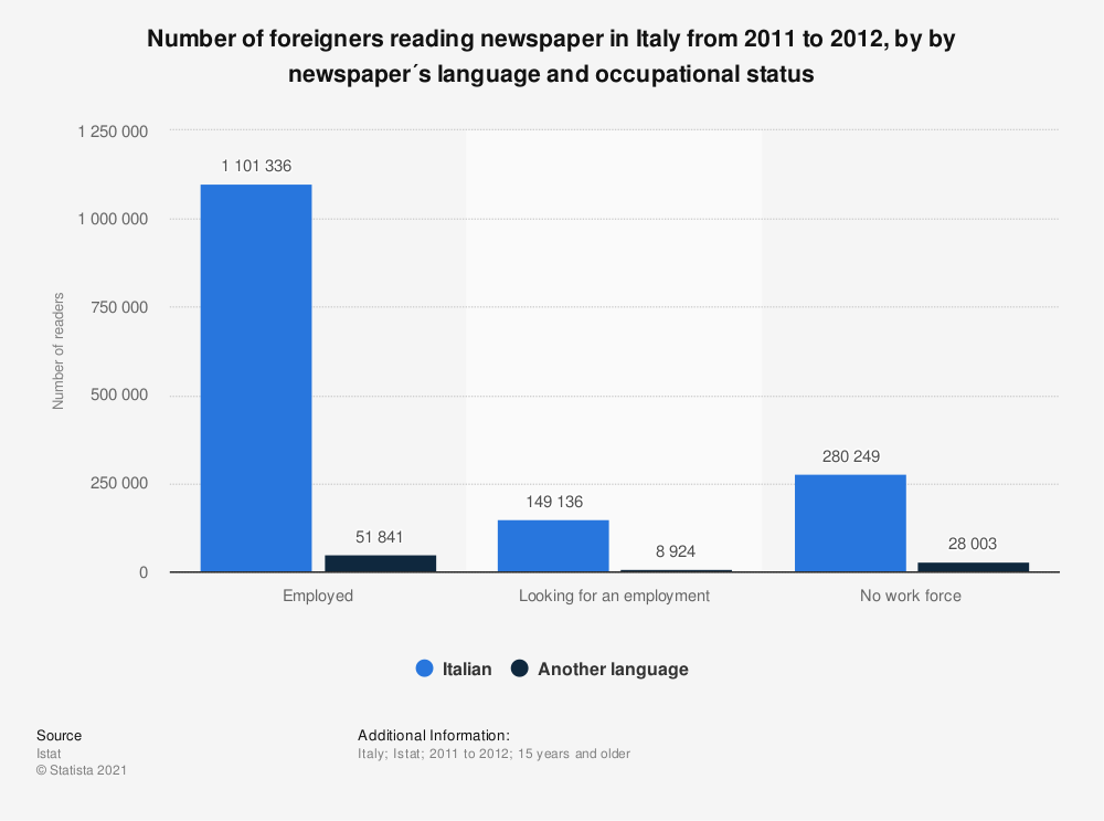 Statistic: Number of foreigners reading newspaper  in Italy from 2011 to 2012, by by newspaper´s language and occupational status | Statista