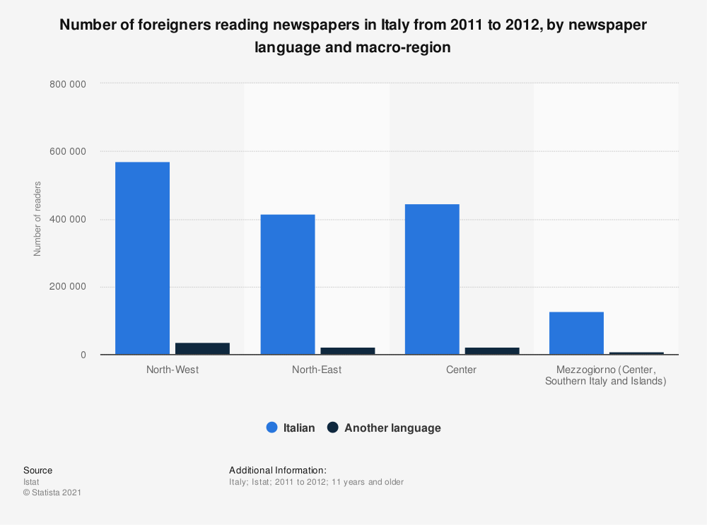 Statistic: Number of foreigners reading newspapers in Italy from 2011 to 2012, by newspaper language and macro-region | Statista