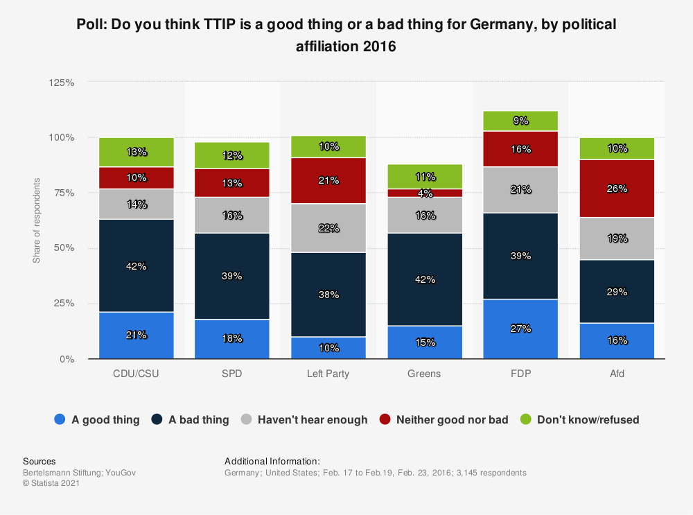 Statistic: Poll: Do you think TTIP is a good thing or a bad thing for Germany, by political affiliation 2016 | Statista