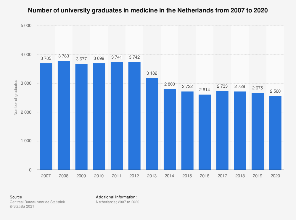 Statistic: Number of university graduates in medicine in the Netherlands from 2007 to 2017 | Statista