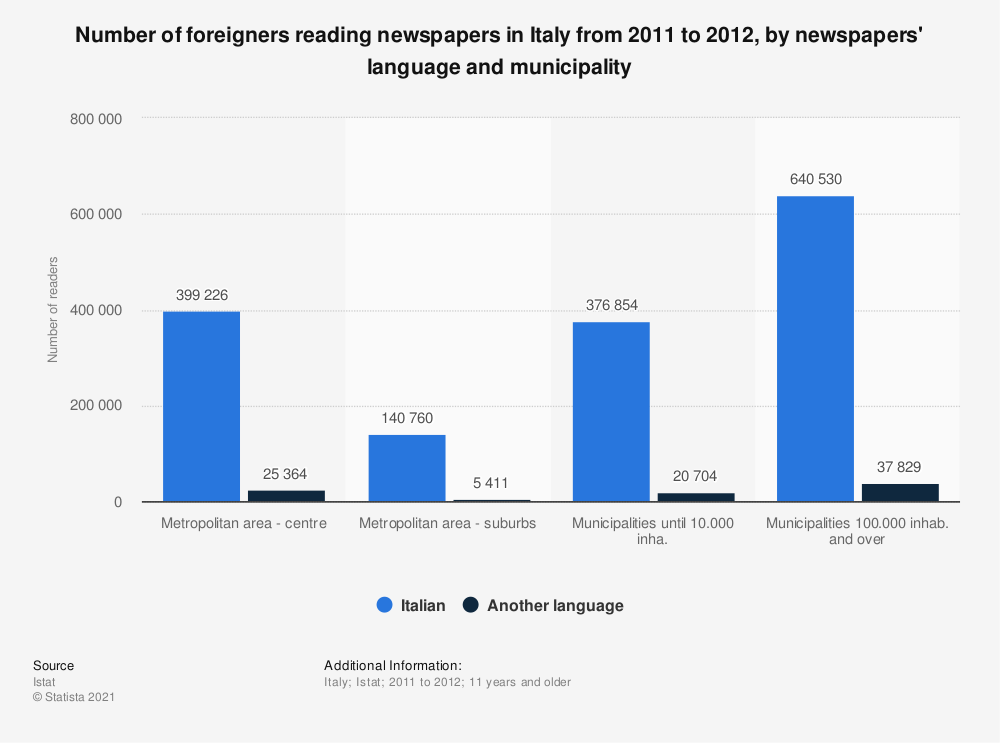 Statistic: Number of foreigners reading newspapers in Italy from 2011 to 2012, by newspapers' language and municipality   Statista