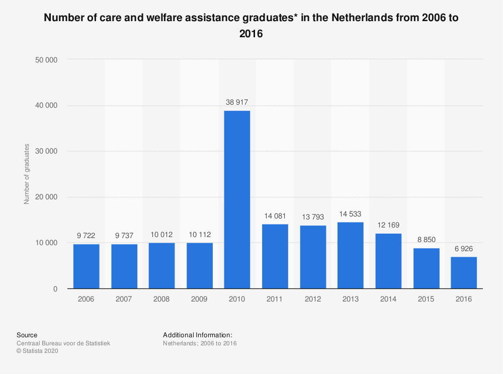 Statistic: Number of care and welfare assistance graduates* in the Netherlands from 2006 to 2016 | Statista