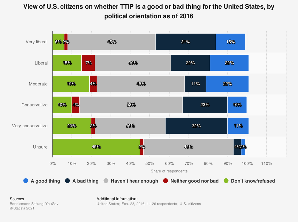 Statistic: View of U.S. citizens on whether TTIP is a good or bad thing for the United States, by political orientation as of 2016 | Statista