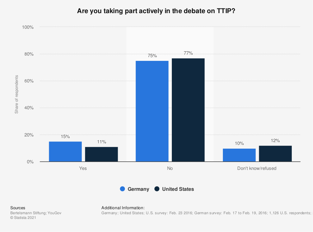 Statistic: Are you taking part actively in the debate on TTIP? | Statista
